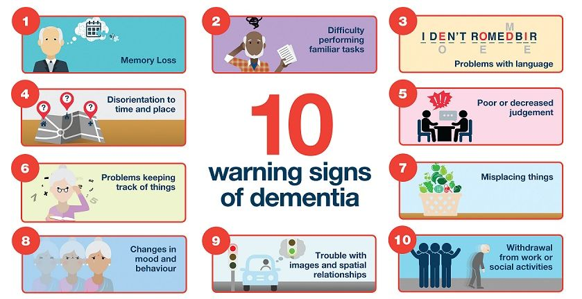10-warning-signs-of-dementia